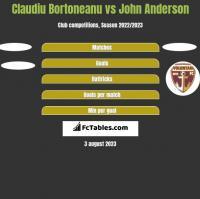 Claudiu Bortoneanu vs John Anderson h2h player stats