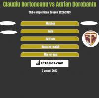 Claudiu Bortoneanu vs Adrian Dorobantu h2h player stats