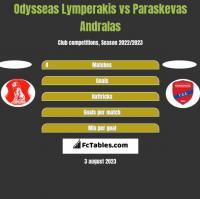 Odysseas Lymperakis vs Paraskevas Andralas h2h player stats