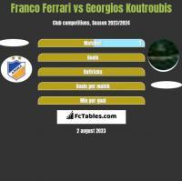 Franco Ferrari vs Georgios Koutroubis h2h player stats
