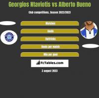 Georgios Ntaviotis vs Alberto Bueno h2h player stats