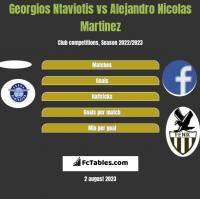 Georgios Ntaviotis vs Alejandro Nicolas Martinez h2h player stats