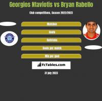 Georgios Ntaviotis vs Bryan Rabello h2h player stats