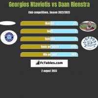 Georgios Ntaviotis vs Daan Rienstra h2h player stats