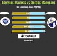 Georgios Ntaviotis vs Giorgos Manousos h2h player stats