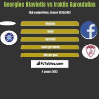 Georgios Ntaviotis vs Iraklis Garoufalias h2h player stats