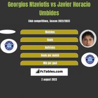 Georgios Ntaviotis vs Javier Horacio Umbides h2h player stats