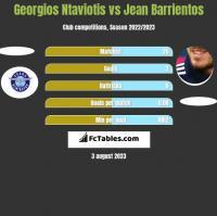 Georgios Ntaviotis vs Jean Barrientos h2h player stats