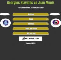 Georgios Ntaviotis vs Juan Muniz h2h player stats