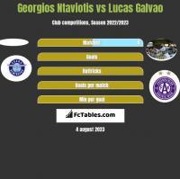 Georgios Ntaviotis vs Lucas Galvao h2h player stats