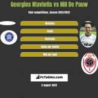 Georgios Ntaviotis vs Nill De Pauw h2h player stats