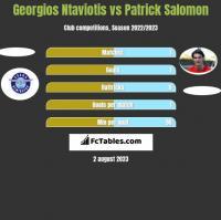 Georgios Ntaviotis vs Patrick Salomon h2h player stats