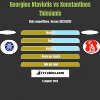 Georgios Ntaviotis vs Konstantinos Thimianis h2h player stats
