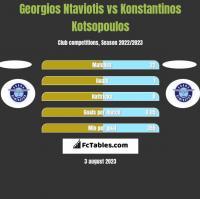 Georgios Ntaviotis vs Konstantinos Kotsopoulos h2h player stats