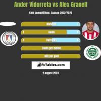Ander Vidorreta vs Alex Granell h2h player stats