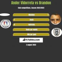 Ander Vidorreta vs Brandon h2h player stats
