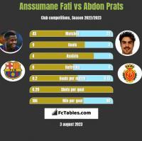 Anssumane Fati vs Abdon Prats h2h player stats