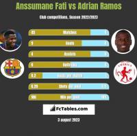 Anssumane Fati vs Adrian Ramos h2h player stats