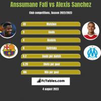 Anssumane Fati vs Alexis Sanchez h2h player stats