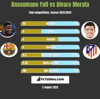 Anssumane Fati vs Alvaro Morata h2h player stats