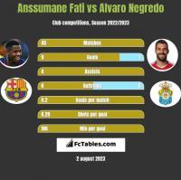 Anssumane Fati vs Alvaro Negredo h2h player stats