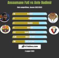 Anssumane Fati vs Ante Budimir h2h player stats