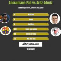 Anssumane Fati vs Aritz Aduriz h2h player stats