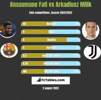 Anssumane Fati vs Arkadiusz Milik h2h player stats