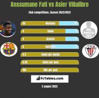 Anssumane Fati vs Asier Villalibre h2h player stats