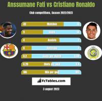 Anssumane Fati vs Cristiano Ronaldo h2h player stats