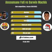Anssumane Fati vs Darwin Machis h2h player stats