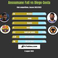 Anssumane Fati vs Diego Costa h2h player stats