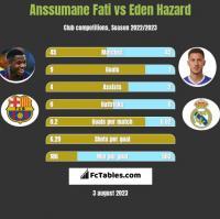 Anssumane Fati vs Eden Hazard h2h player stats
