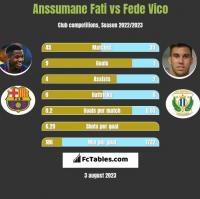 Anssumane Fati vs Fede Vico h2h player stats