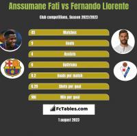 Anssumane Fati vs Fernando Llorente h2h player stats