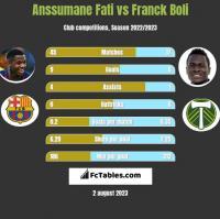 Anssumane Fati vs Franck Boli h2h player stats