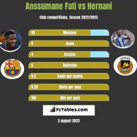 Anssumane Fati vs Hernani h2h player stats