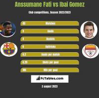 Anssumane Fati vs Ibai Gomez h2h player stats