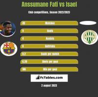 Anssumane Fati vs Isael h2h player stats