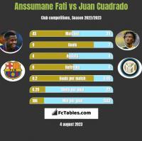 Anssumane Fati vs Juan Cuadrado h2h player stats