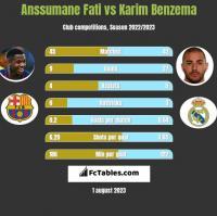 Anssumane Fati vs Karim Benzema h2h player stats