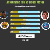 Anssumane Fati vs Lionel Messi h2h player stats