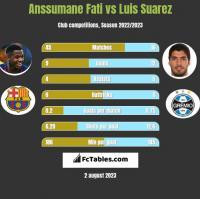 Anssumane Fati vs Luis Suarez h2h player stats