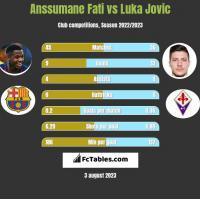 Anssumane Fati vs Luka Jovic h2h player stats