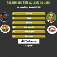 Anssumane Fati vs Luuk de Jong h2h player stats