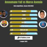 Anssumane Fati vs Marco Asensio h2h player stats