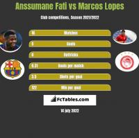 Anssumane Fati vs Marcos Lopes h2h player stats