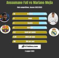 Anssumane Fati vs Mariano Mejia h2h player stats