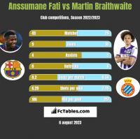 Anssumane Fati vs Martin Braithwaite h2h player stats