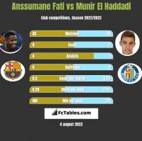 Anssumane Fati vs Munir El Haddadi h2h player stats
